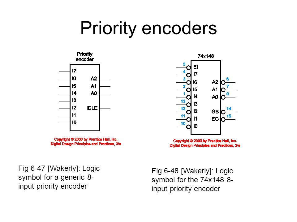 Priority encoders Fig 6-47 [Wakerly]: Logic symbol for a generic 8-input priority encoder.